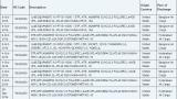 Образцы процессора Qualcomm Snapdragon 830 уже поступают в Индию